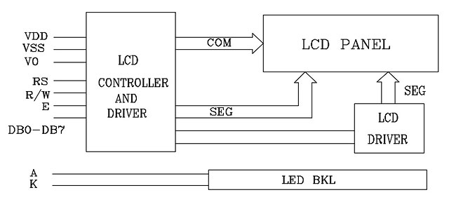 HD44780 LCD block diagram